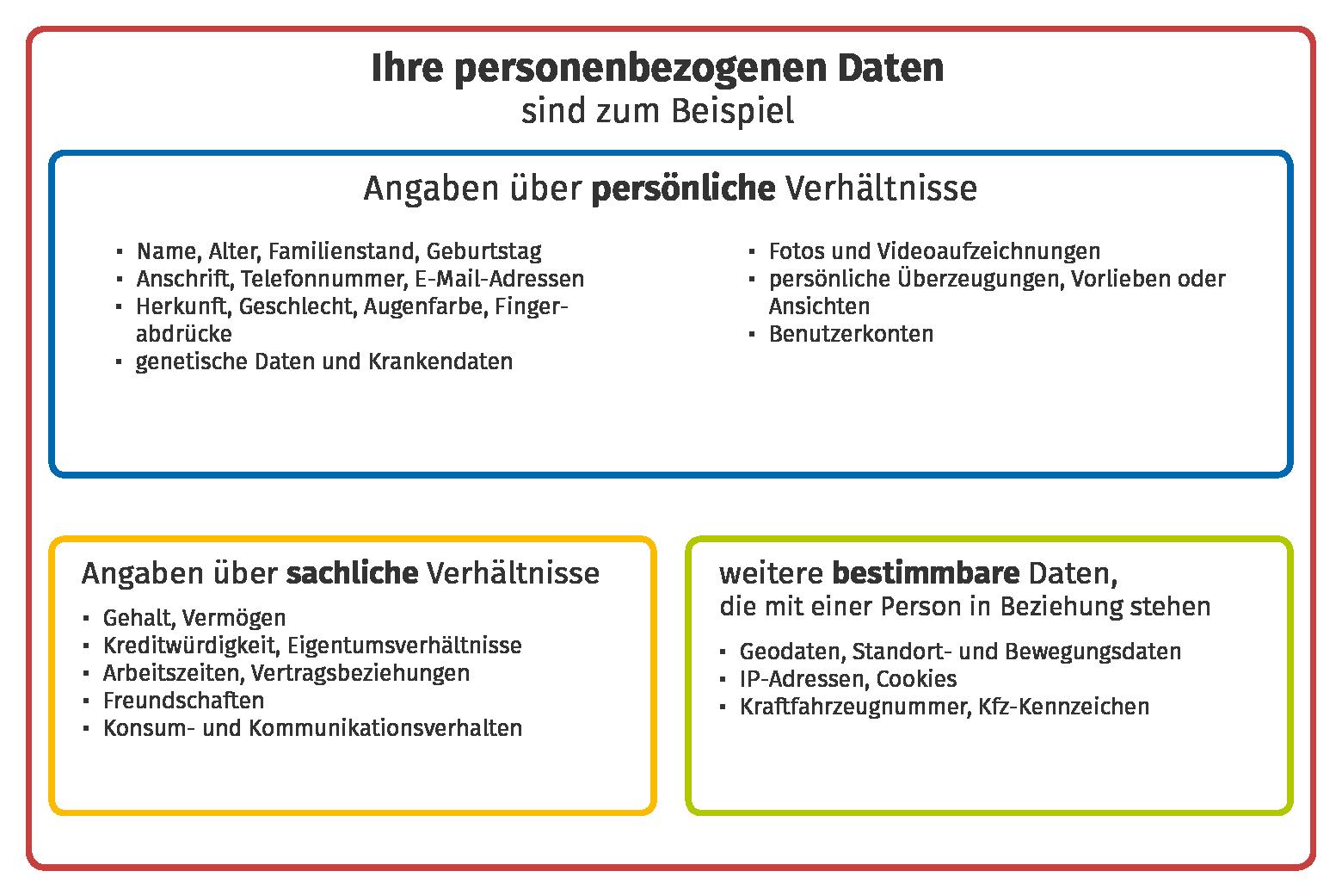 Die Neue Eu Datenschutz Grundverordnung Verbraucherzentrale