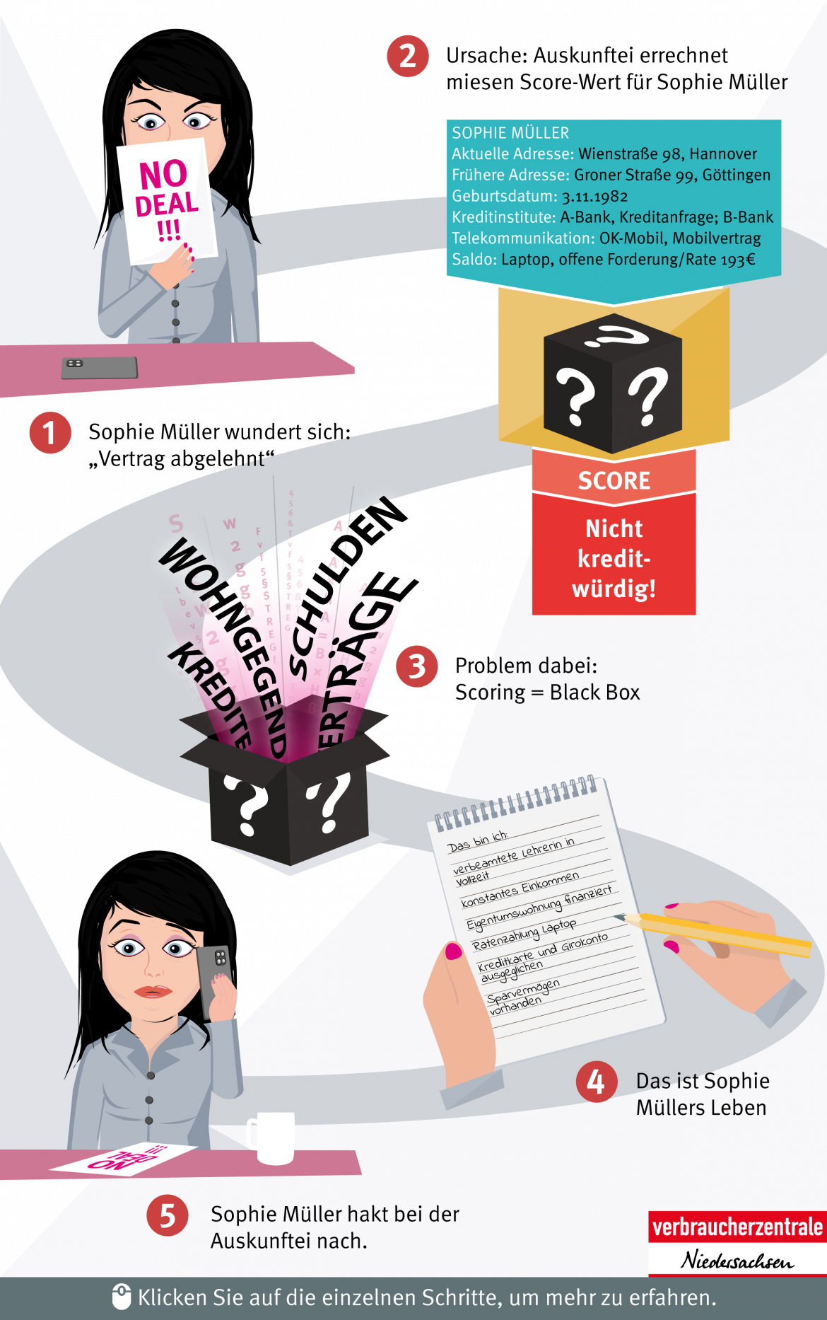 Infografik zum Thema Scoring, interaktiv mobile Ansicht